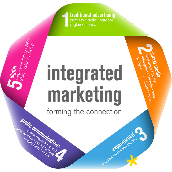 intergrated marketing communications At medill, you'll learn to create innovative integrated marketing communications  strategies and engage consumers in the digital age by working collaboratively.
